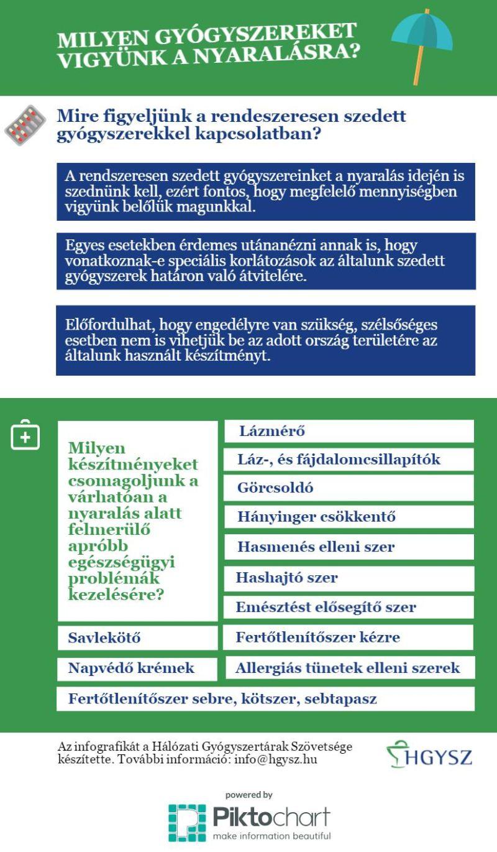 HGYSZ - nyaralas_infografika