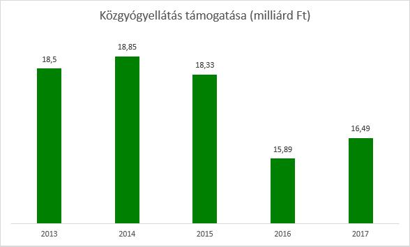 20160628 - Közgyógyellátás támogatása - grafikon