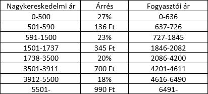 160812 - poszt - Az árrés változása a nagykereskedelmi ár függvényében - táblázat