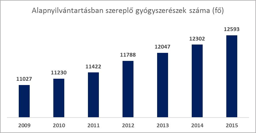 160826 - 01 - Alapnyilvántartásban szereplő gyógyszerészek száma (fő)