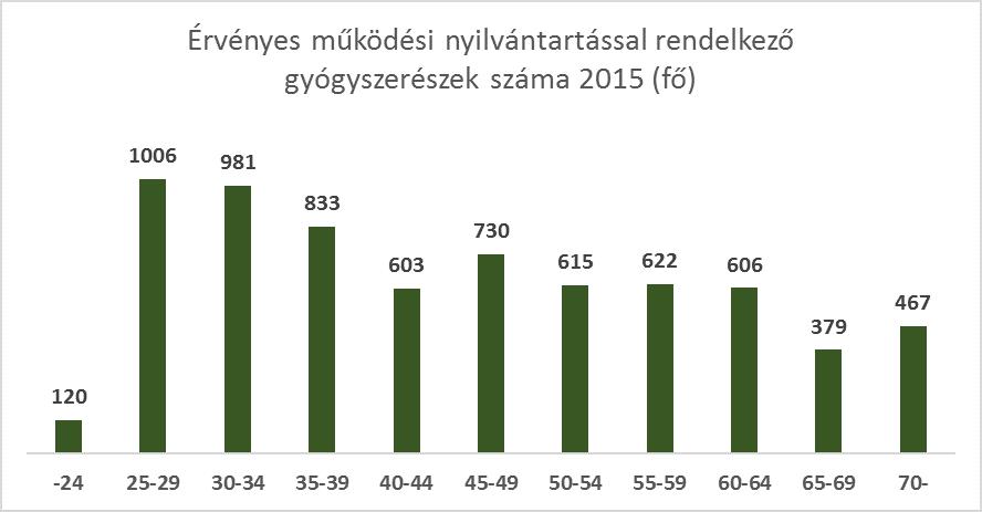 160826 - 04 - Érvényes működési nyilvántartással rendelkező gyógyszerészek száma (fő)